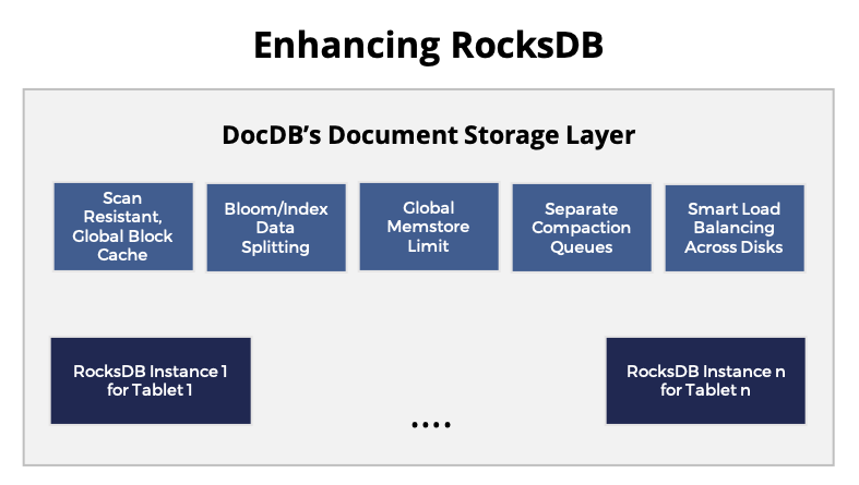 DocDB Document Storage Layer