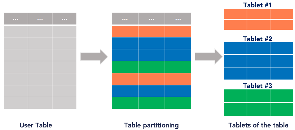 Sharding a table into tablets
