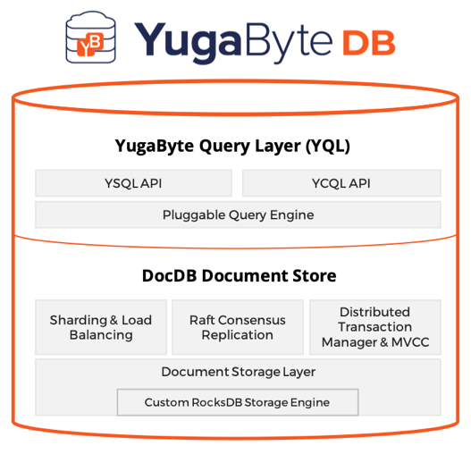 YugabyteDB Logical Architecture