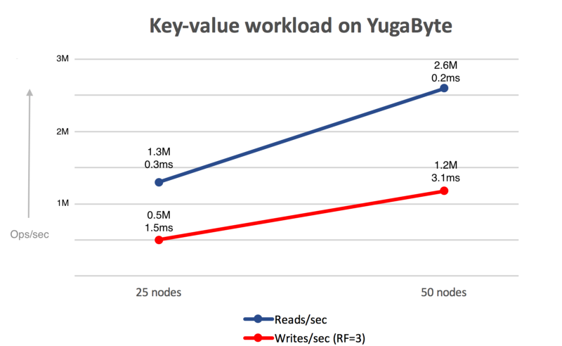 YCQL key-value workload