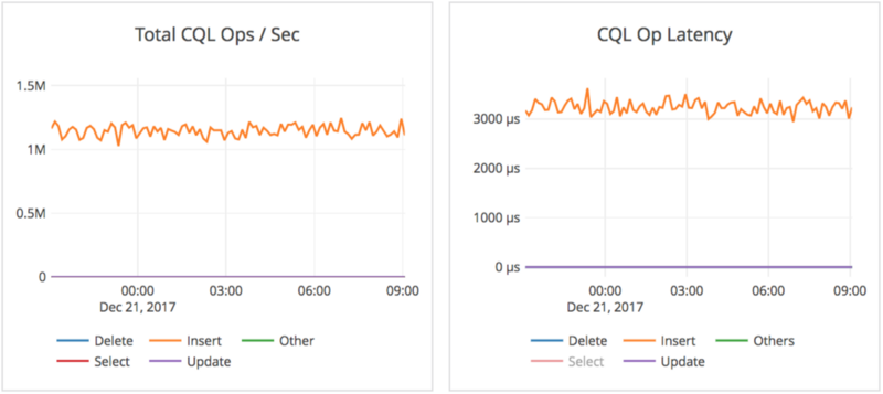 Total YCQL operations per second and YCQL operation latency