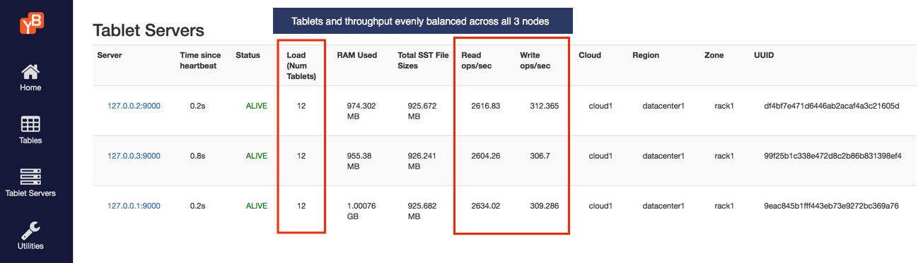Read and write IOPS with 3 nodes