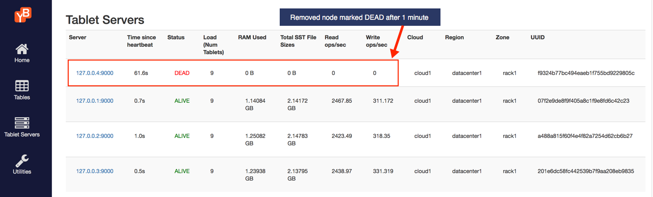 Read and write IOPS with 4th node dead