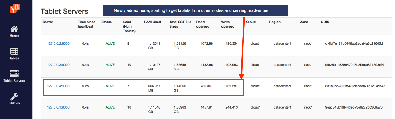 Read and write IOPS with 4 nodes - Rebalancing in progress