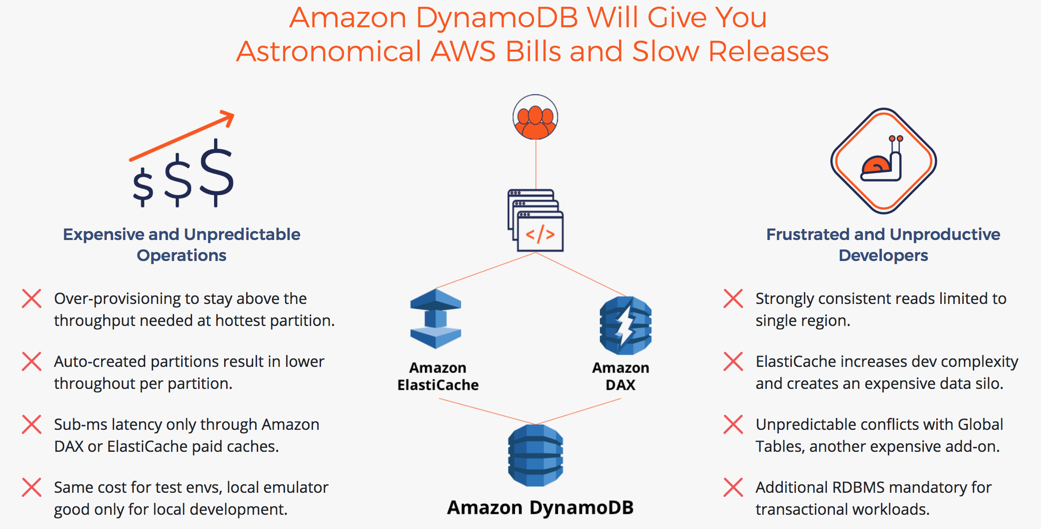 Amazon DynamoDB Issues