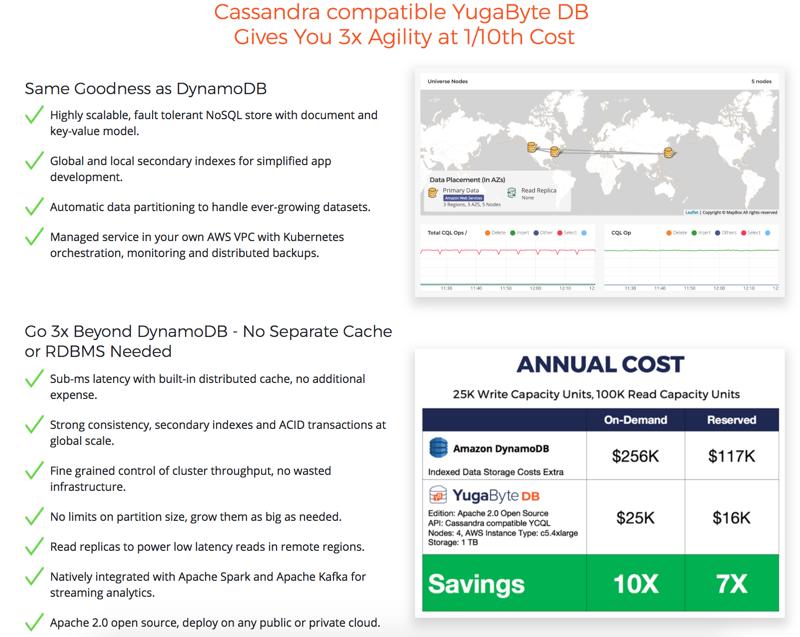Amazon DynamoDB | YugaByte DB Docs