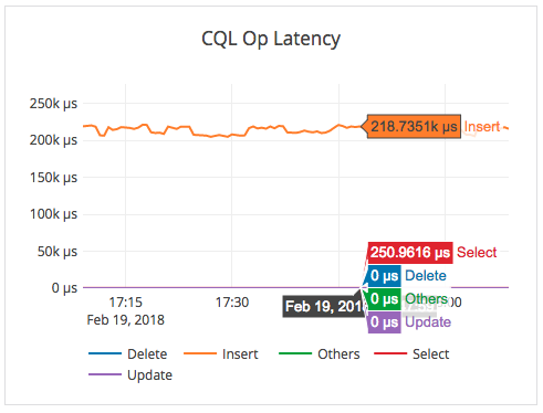 Geo-distributed latency