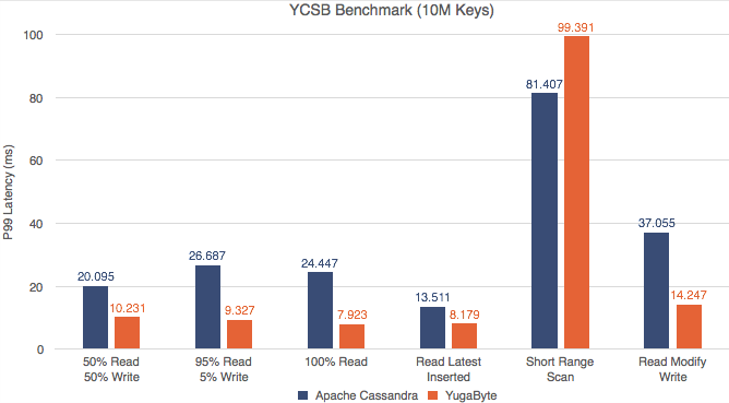 YCSB Benchmark - latency