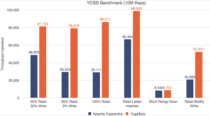 YCSB Benchmark - ops/sec