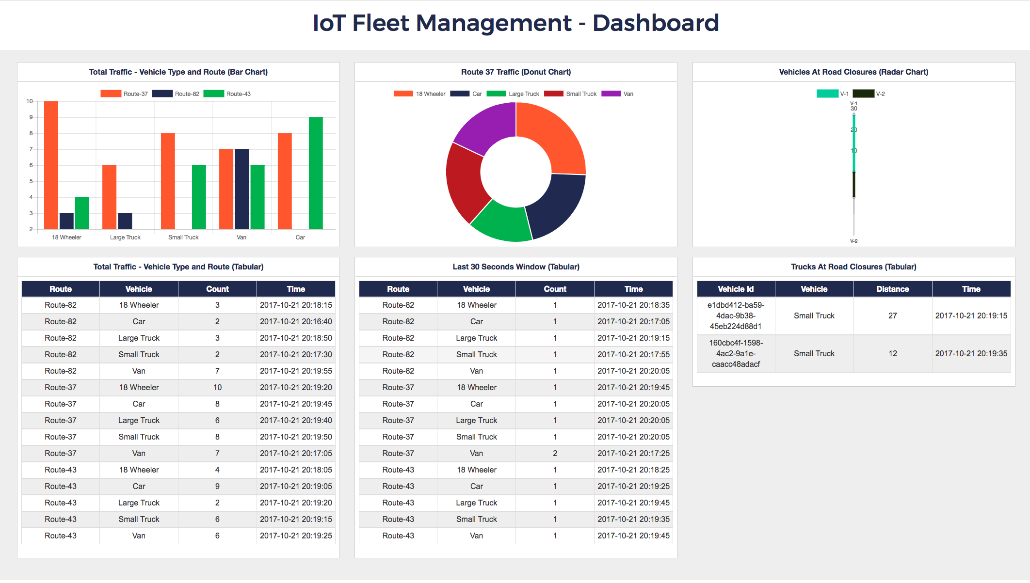 YB IoT Fleet Management Dashboard