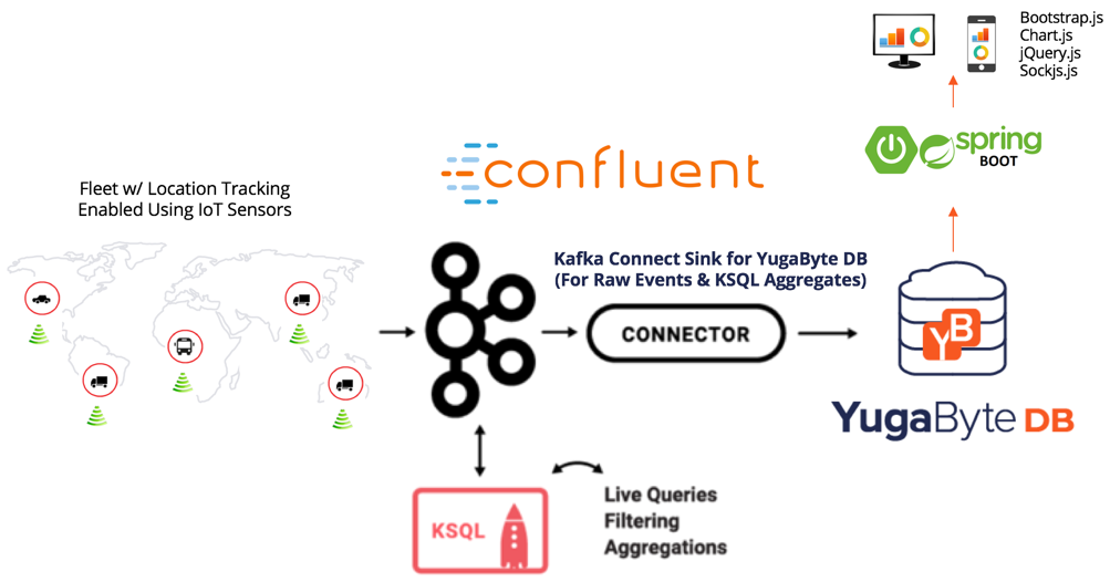 YB IoT Fleet Management Architecture with KSQL