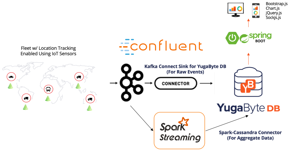 YB IoT Fleet Management Architecture with Apache Spark